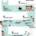 Manual de Periodismo de Datos en español | Gestión Publica | Scoop.it