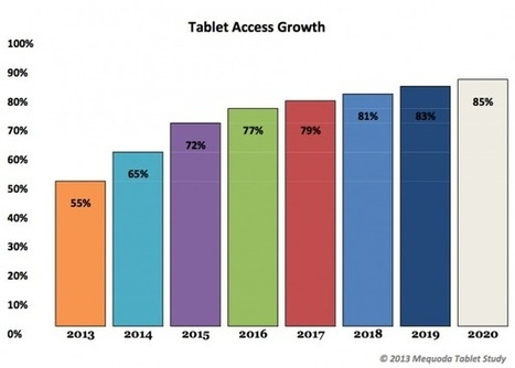 Digital Magazines Dominate by 2020 | Riding The Tablet Wave | Scoop.it