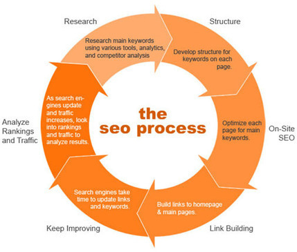 The New SEO Process | Internet Marketing Strategy 2.0 | Scoop.it