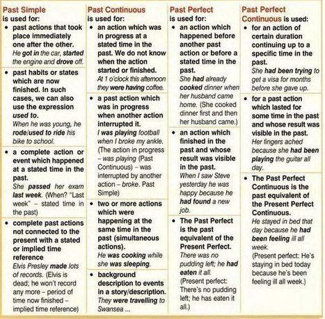 Past tenses help sheet learning English grammar | Grammar with Danka | Scoop.it