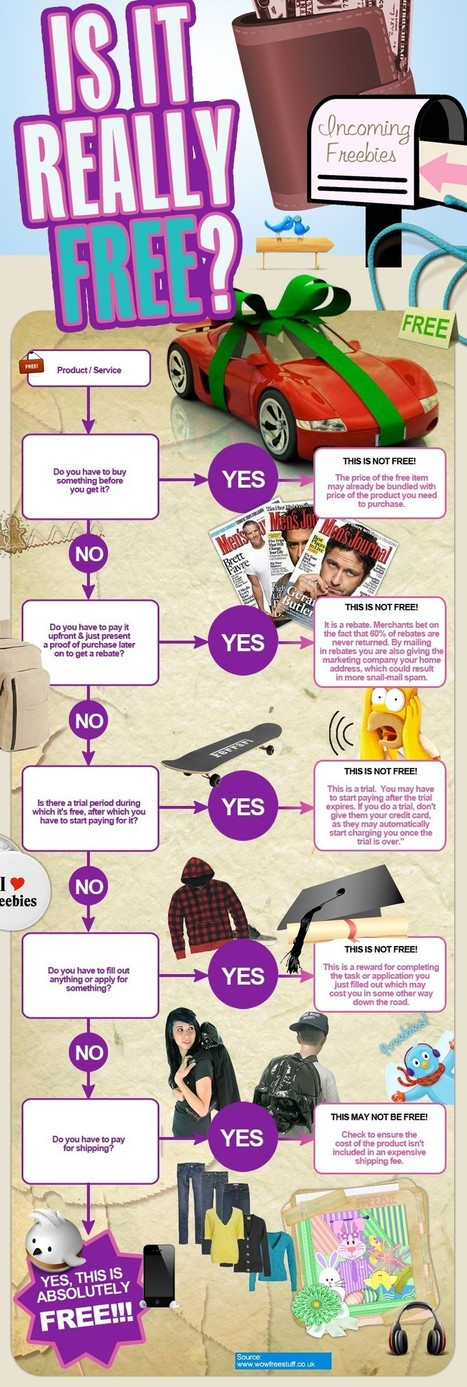 Case Study:Do you really get freebies or is it a con? | All Infographics | Scoop.it
