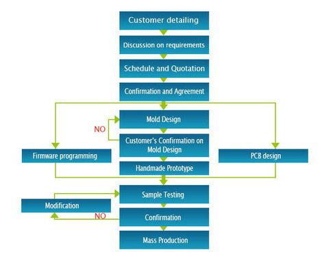 GPS tracker OEM/ODM | Eelinktech | gps tracker device manufacturer | Scoop.it
