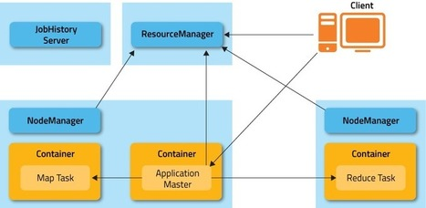 Migrating to MapReduce 2 on YARN (For Users) | big data | Scoop.it