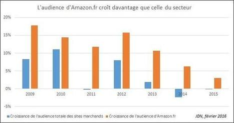 Comment le géant Amazon écrase l'e-commerce français | Le monde du web | Scoop.it