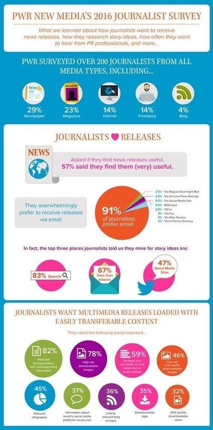 Que préfèrent recevoir les journalistes de la part des RP & communicants ? | Be Marketing 3.0 | Scoop.it