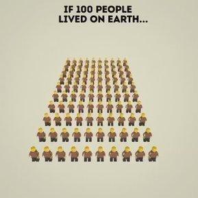 Si la population mondiale était de 100 personnes.... | Histoire, Géographie, EMC | Scoop.it
