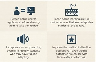 Infographic: Characteristics of a (successful) online student #ocTEL – Technology Enhanced Learning Blog | Digital Learning & CPD | Scoop.it