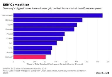 It's Not Just Deutsche Bank; German Banking Gloom in Charts | Banking & Financial Services | Scoop.it