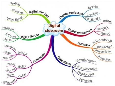 Top 10 Things Teachers Want From Their Digital Classrooms | Emerging Learning Technologies | Scoop.it