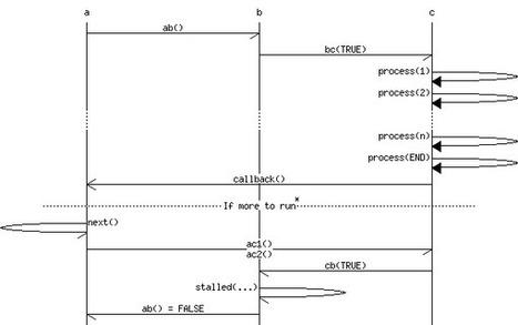 Mscgen: A Message Sequence Chart Renderer | Modelisation UML | Scoop.it