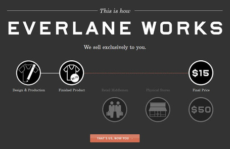 Clothing Startup Everlane Rocks A NYC Pop-Up Store, Now Has 400,000  Subscribers | The *Official AndreasCY* Daily Magazine | Scoop.it
