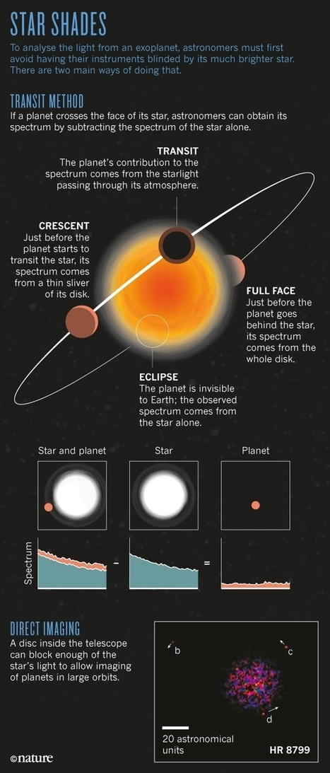 The truth about exoplanets | acropolis | Scoop.it