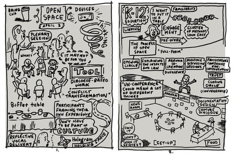 Open Space Technology by @LloydDangle - Sketchnote Army - A Showcase of Sketchnotes | Art of Hosting | Scoop.it