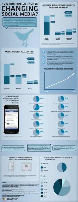 Infographic explaining how phones have affected... | New Digital Media | Scoop.it