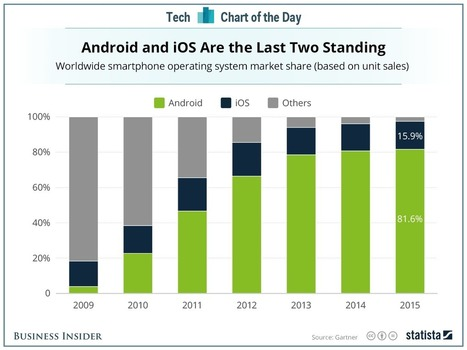 The meteoric rise of iOS and Android in one chart | cross pond high tech | Scoop.it