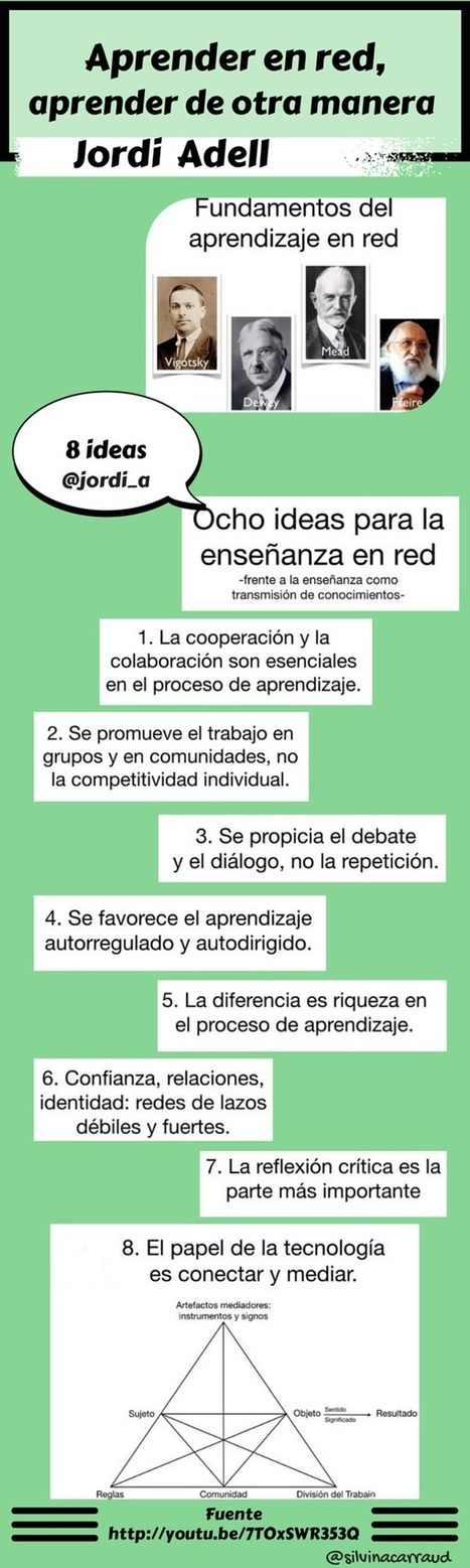 Aprender en red: 8 ideas de Jordi Adell #infografia | Curación de contenidos | Scoop.it