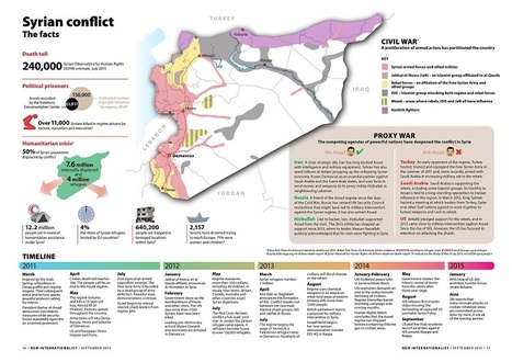 Infographic: The Syrian conflict | De wereld in overgang | Scoop.it