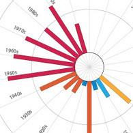 US Census Data Visualization Gallery | Analytics and Data Visualization | Scoop.it
