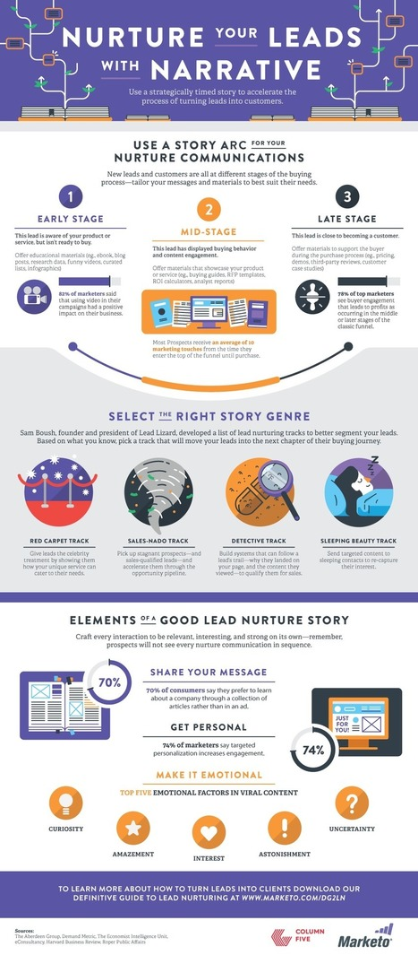 Fab Infographic: Narrative Lead Nurturing Model To Grow Business | Tourism Storytelling, Social Media and Mobile | Scoop.it