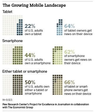 Future of Mobile News | Etudes, stats, bonnes pratiques | Scoop.it