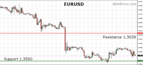 EURUSD trading lower after the small gains yesterday | HotForex Blog | hotforex news | Scoop.it
