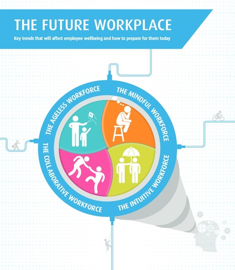 [PDF] The future workplace | Future of corporate learning | Scoop.it