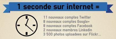 Réseaux sociaux : les chiffres en2012   Veille Emilie   Scoop.it