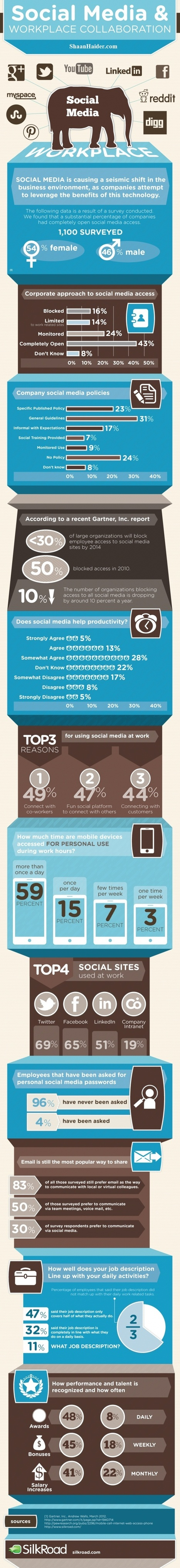 The Good and Bad of Using Social Media at Work (Infographic) | Marketing & Webmarketing | Scoop.it