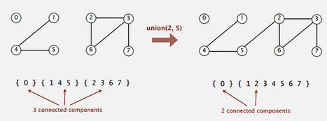 F#escher - codice a mano - DotNetCampania | codice a mano | Scoop.it