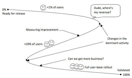 Kanban and Lean Startup: Making the Most of Both | Expertiential Design | Scoop.it