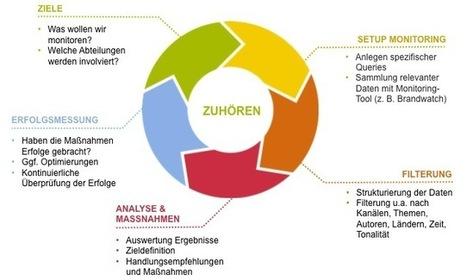 Video: Aufbau einer effektiven Social Media Monitoring Strategie | Social Media Monitoring | Scoop.it