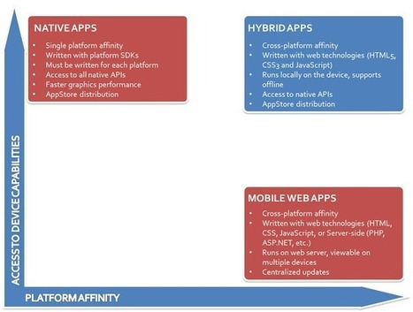 Making the Right Choice: Native, Mobile Web or Hybrid Mobile Apps | HTML5 web apps vs native apps | Scoop.it
