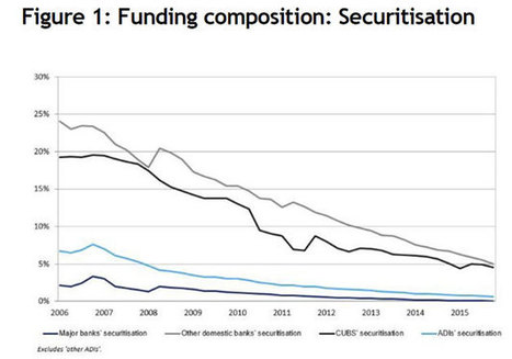 APRA Updates Securitisation Guidelines | Banking & Financial Services | Scoop.it