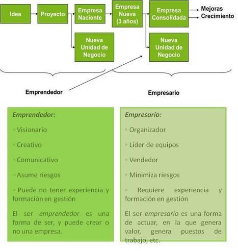 Introducción a la cultura emprendedora   Constitución de una compañía cultural   Scoop.it