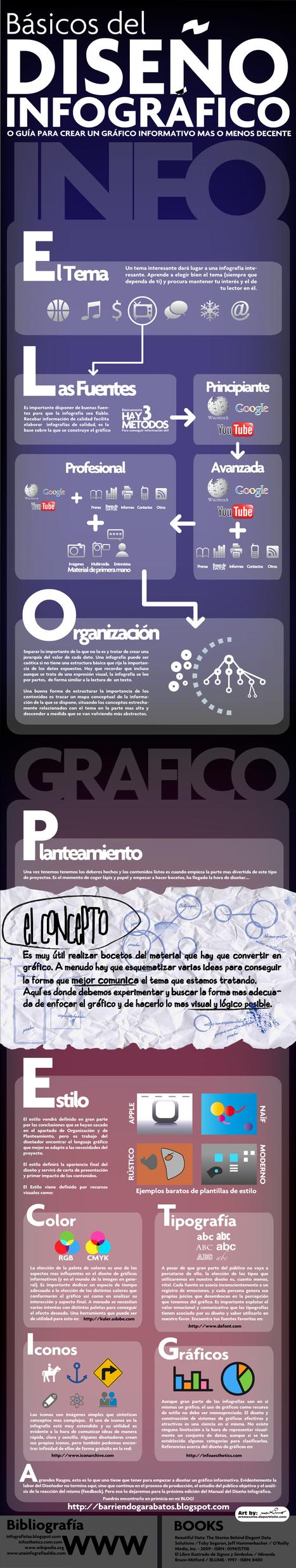 Cómo crear una infografía: guía de diseño│@MaximoBCN | Educación y TIC | Scoop.it