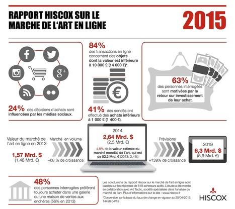 Le marché de l'art en ligne connaît une croissance annuelle de 68% - Le Blog Hiscox | Clic France | Scoop.it