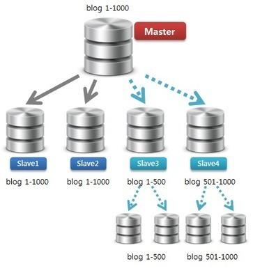 gywndi's database » Tumblr에서는 MySQL로 어떻게 대용량 데이터를 관리하였을까? | Databases for a big data | Scoop.it