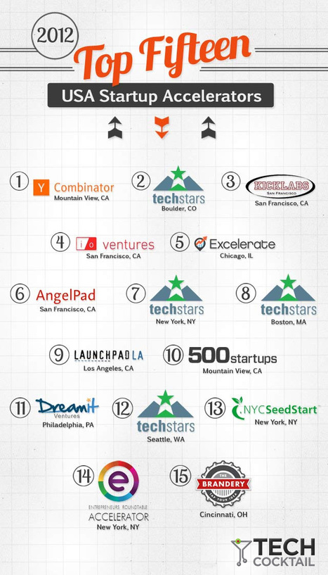 Top 15 US start up accelerators | Nurturing Entrepreneurship | Scoop.it