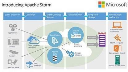 Microsoft Brings Storm Stream Analysis To Hadoop - InformationWeek | Microsoft Project | Scoop.it