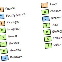 Introducción a los patrones de diseño con PHP | Programación: PHP, JAVASCRIPT, HTML, CSS, ANDROID,MySQL, SQL | Scoop.it