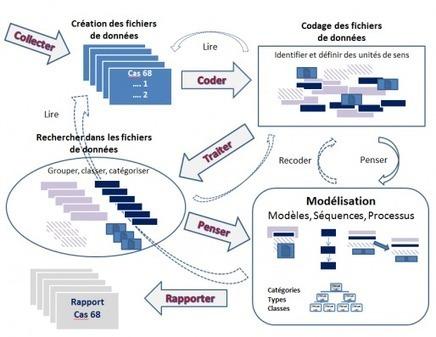 L'usage des outils informatiques en analyse des données qualitatives - [Adjectif] | La fabrique de paradigme | Scoop.it
