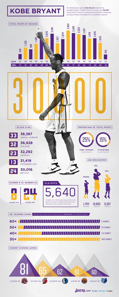 Kobe Bryant's Career Stats | The Los Angeles Lakers | Scoop.it