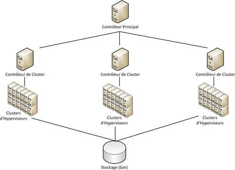 Dossier Cloud Computing : Présentation de l'IaaS | Cloud Actu | LdS Innovation | Scoop.it