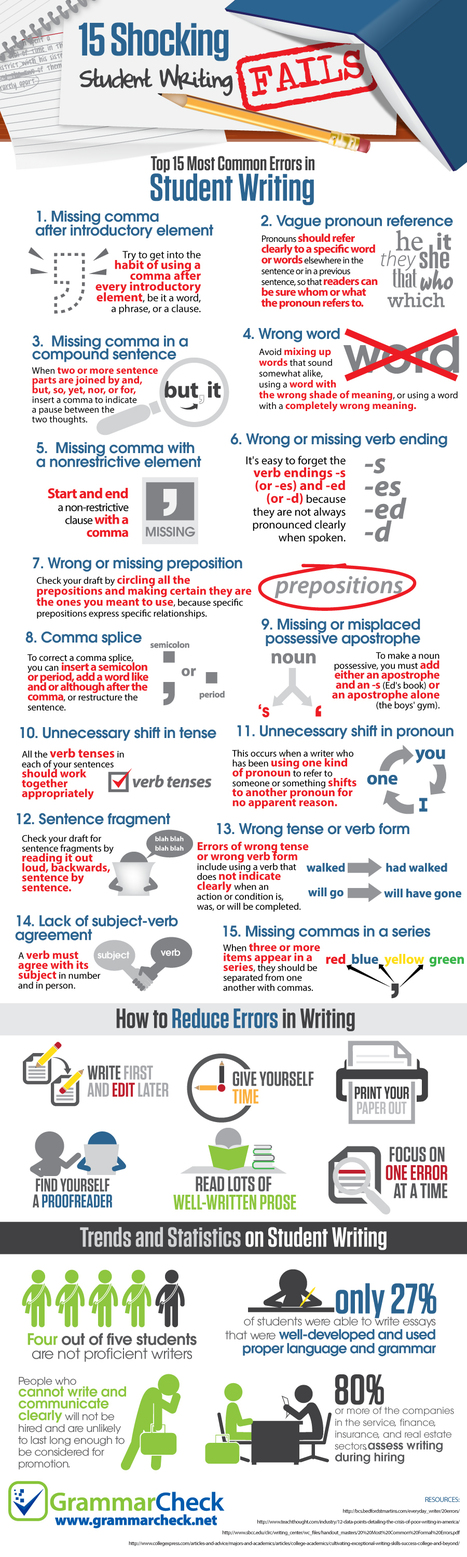 15 Shocking Student Writing Fails (Infographic) | 6-Traits Resources | Scoop.it
