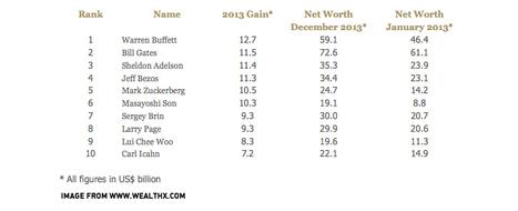 World's biggest earner: Warren Buffet made $37 million a day in 2013   ten Hagen on Social Media   Scoop.it