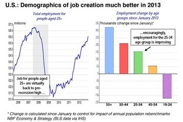 Beauchamp – Au tour de la démographie d'alimenter la reprise - LesAffaires.com (Blog)   Prospective démographique   Scoop.it