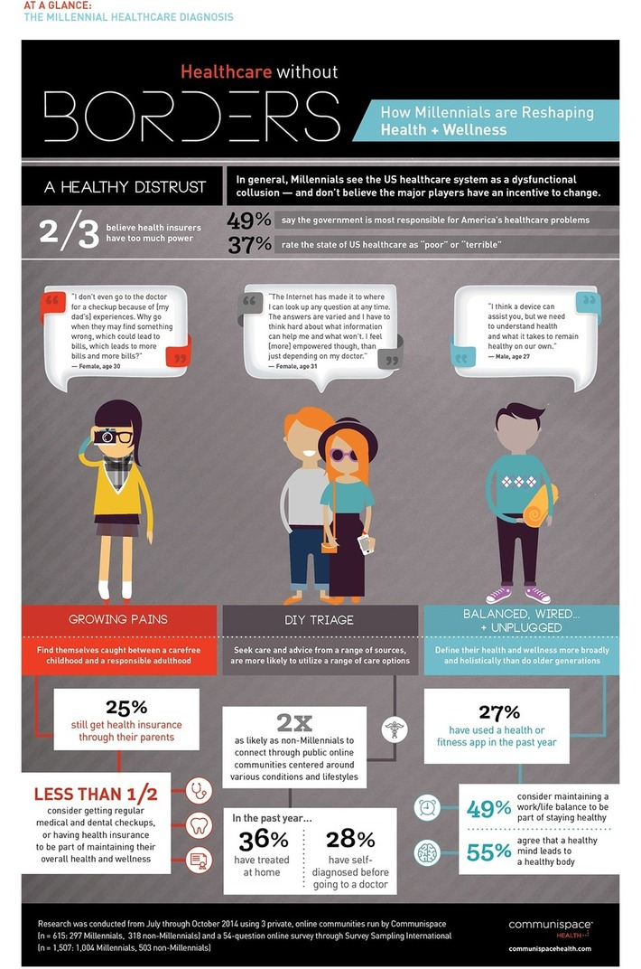 "Infographic: How Millennials Are Reshaping Digital Health | ""Patient empowerment worldwide through digital health 