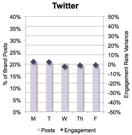 If You're B2B, What Day You Tweet Doesn't Matter   Curation, Social Business and Beyond   Scoop.it