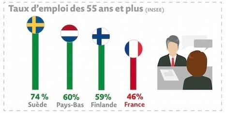 Dans quels pays européens les seniors sont-ils les plus heureux au travail? I FmR | Entretiens Professionnels | Scoop.it