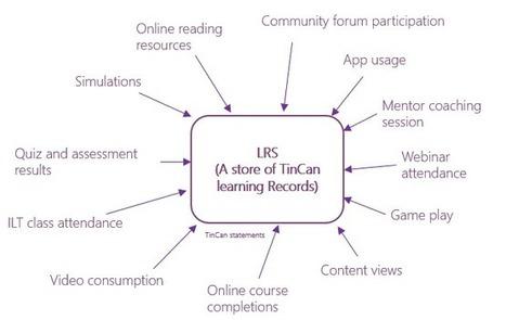 Measuring learning effectiveness: The emergence of the TinCan LRS | APRENDIZAJE | Scoop.it